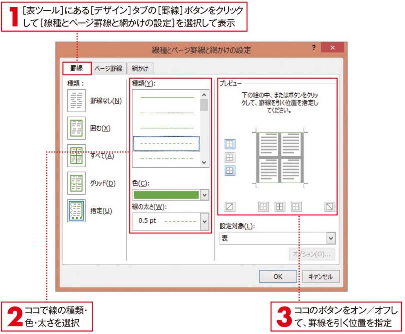 [線種とページ罫線と網かけの設定]ダイアログボックスを利用する方法