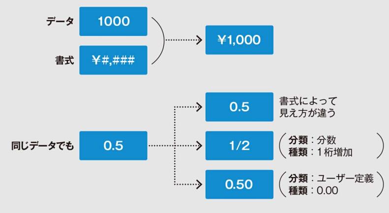 セルのデータと書式のイメージ図