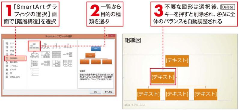 組織図の作成
