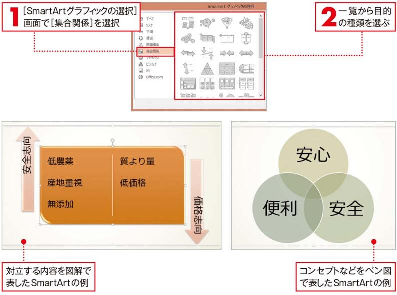 「集合関係」は汎用性の高い図解作成に役立つ