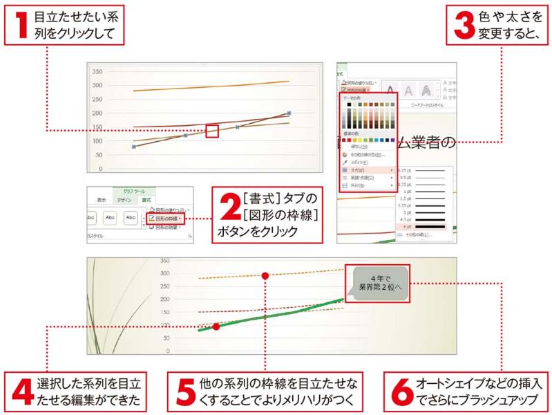 """Excelから貼り付けたグラフは""""魅せ方""""で勝負"""