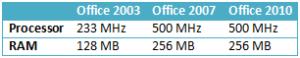 office_2010_CPU_RAM